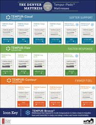 The Denver Mattress Guide To Tempur Pedic Mattresses The