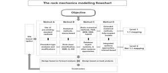 Flow Chart Of Modeling Types In Rock Engineering Design