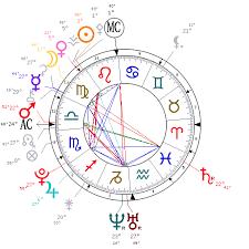 Alwaysastrology Com Birth Chart Astrology Birth Charts Book Of Shadows
