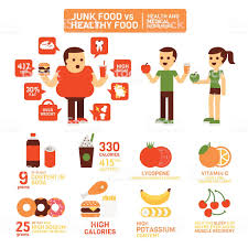 Healthy Vs Unhealthy Food Chart Junk Food Vs Healthy Food Chart Bedowntowndaytona Com