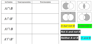 Venn Diagram And Set Notation Describing Venn Diagrams Using Set Notation Words Geogebra