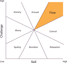Flow The Psychology Of Optimal Experience 3 Easy Steps To Reach The State Of Flow Starting Today