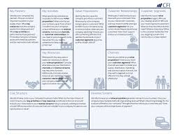 What Is Tamplate Business Model Canvas Template A Guide To Business Planning