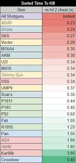 Pubg Weapon Stats Sustained Dps Update Pubattlegrounds