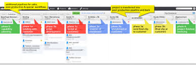 Sales Productivity App For Simpleshow Pipedrive Is Project