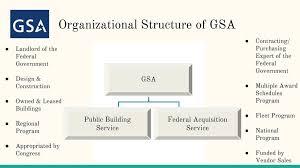 Gsa Fas Organization Chart Gsa National Tribal Affairs Initiative Ppt Download