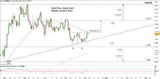 Gold Price Key Chart Levels In Focus Xau Usd Technical