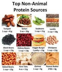 Protein In Vegetables Vs Meat Chart Vegetable Vs Meat Protein Google Search Healthy Recipes