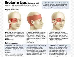 headache head ache face eyewear png
