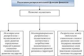 Трактовка функций финансов Таблица Трактовка понятия Источник  Особенности реализации распределительной функции финансов