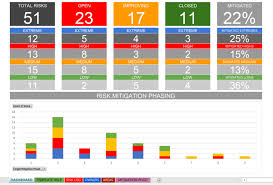 Log Chart Template Solution Focused Excel Risk Log With Dashboard Template