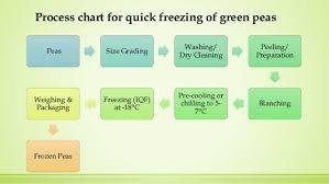 Freezing Of Green Peas