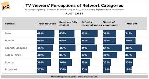 Gfk Tv Viewer Perceptions Network Categories Apr2017