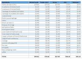 Thanksgiving Dinner Prices At Trader Joes Walmart Aldi
