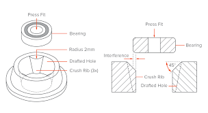 Injection Molding Design Rules Injection Molding The Definitive Engineering Guide 3d Hubs