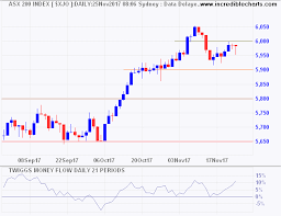 Incredible Charts Australia Asx 200 Faces Resistance At 6000