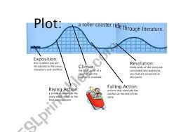 Plot Elements Elements Of Plot Esl Worksheet By Teacherguz53
