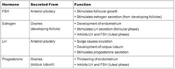 6 6 Reproduction Bioninja