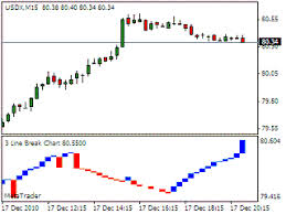 Forex Indicator Tips 3 Line Break Trading Strategy