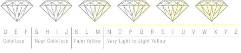 Diamond Colour And Clarity Chart Uk Diamond Learning Guide