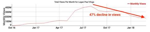 Youtube Followers Chart Youtubes Logan Paul Is Seeing A Big Slowdown In Views And