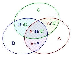 Venn Diagram Example Math Problems Venn Diagrams Questions Oilandgastanzania Com