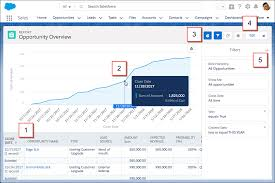 Analyze Your Data With Reports And Dashboards Unit Salesforce
