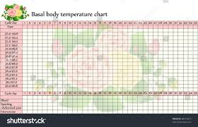 Vector Basal Body Temperature Chart Celsius Stock Vector