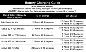 Car Battery Charging Time Chart Automotive Battery Basics