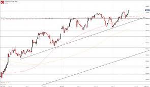 S Dax Chart Dow Jones Nasdaq 100 S P 500 Dax 30 Ftse 100 Forecast