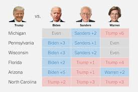 Wisconsin Candidate Comparison Chart One Year From Election Trump Trails Biden But Leads Warren