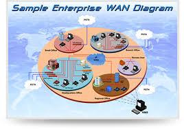 wan   wide area network   optimized solutionwan   wide area network  sample enterprise wan diagram