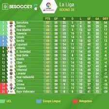 la liga 2018 19 final table