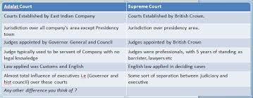 Indian Legal History Indian High Courts Act 1861