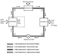 heat recovery from milk cooling systems refrigeration unit schematic