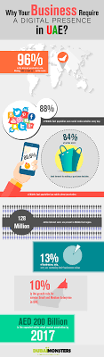 why your business require a digital presence in uae branex digital presence in uae