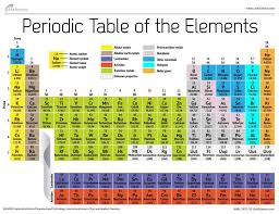 In updated Periodic Table, some new elements may be named for ...