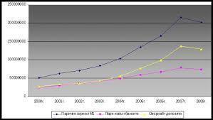 Структура относителни дялове и динамика на паричен агрегат М в  Структура относителни дялове и динамика на паричен агрегат М1 в България