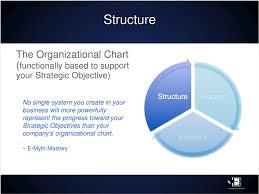 Organizational Strategy A Bridge To The Future E Myth