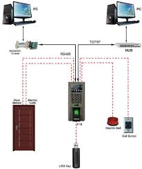 f18 id zkaccess f18 access control reader wiring diagram