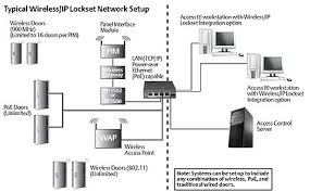 wired home network design home and landscaping design typical wireless network diagram nilza net