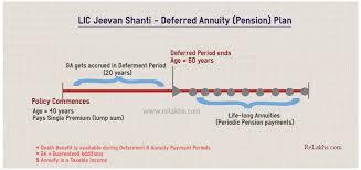 Lic Jeevan Shanti Chart Why Not To Invest In Lic Jeevan Shanti Lic New Pension Plan