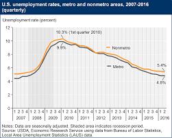 Usda Ers Rural Employment And Unemployment