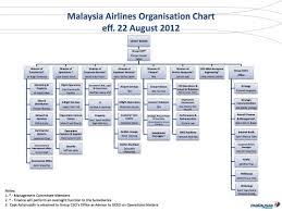 Ijm Organization Chart Organisational Chart No