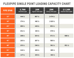 Weight Loading Chart How To Calculate The Loading Capacity For Modular Structures