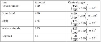 Pie Chart Formula Math Rs Aggarwal Class 8 Math Twenty Four Chapter Pie Charts