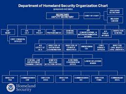 U S Department Of Homeland Security 2 Dhs Mission We Will