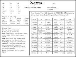 Kannada Tense Chart English Tenses