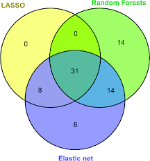 Venn Diagram Living And Nonliving Things Feature Selection Venn Diagram Shows The Overlap Of