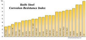 Steel Chart Corrosion Resistance Steel Best Pocket Knife